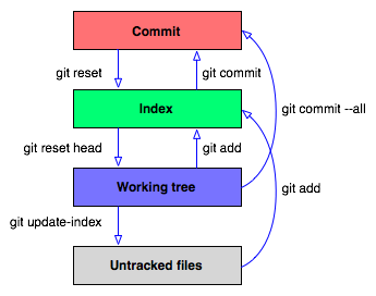 Git pull force to overwrite local files